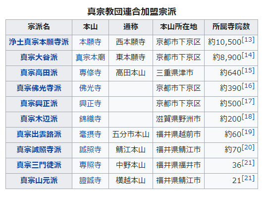 浄土真宗の10本山